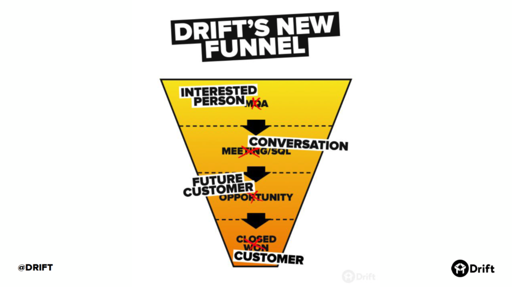 Drift's New Funnel